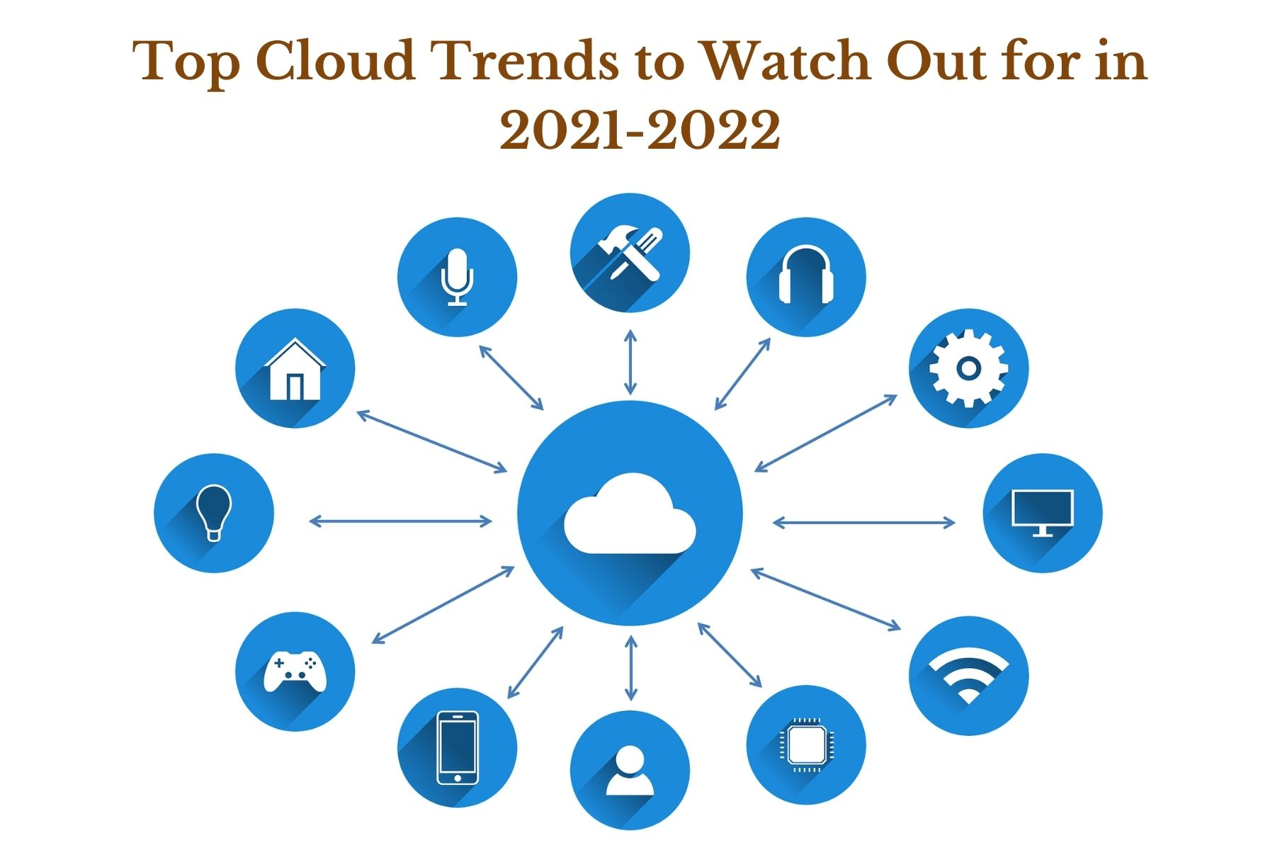 Top Cloud Trends to Watch Out for in 2021-2022